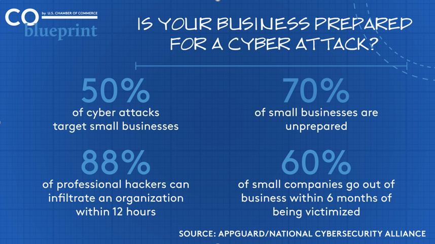 SMB Cyber Stats